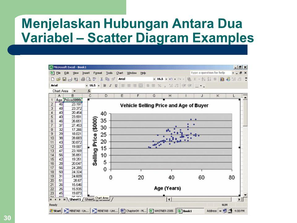 Menjelaskan Hubungan Antara Dua Variabel – Scatter Diagram Examples