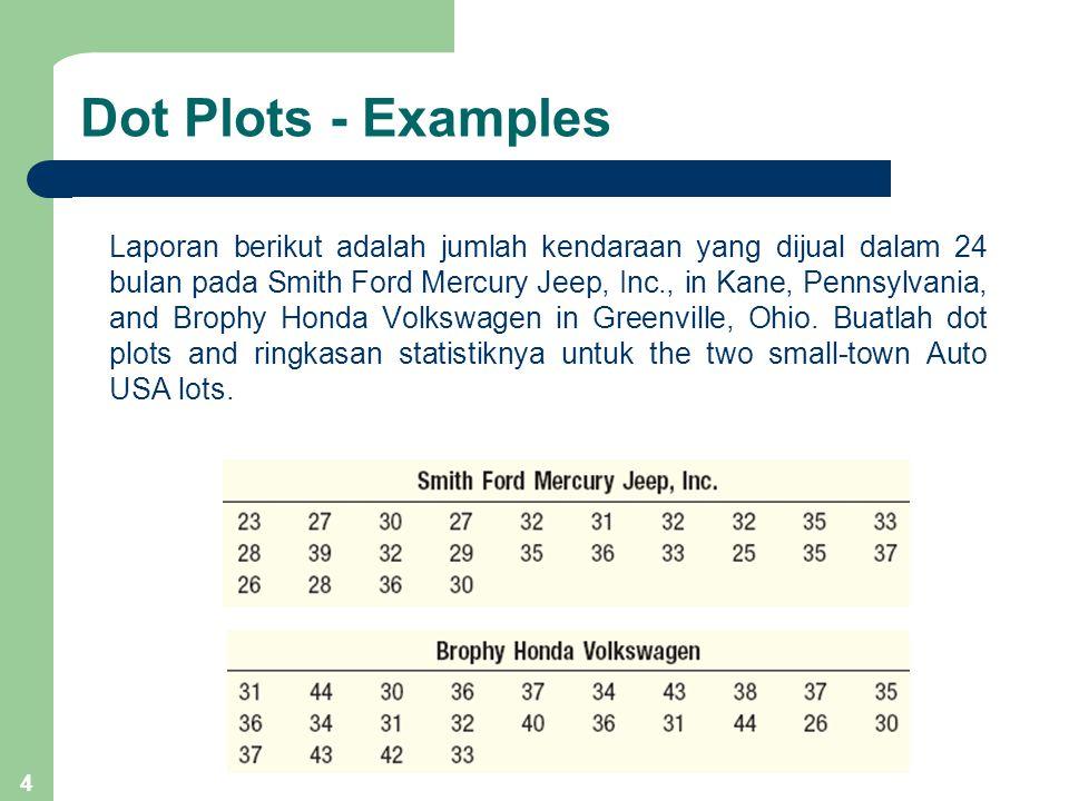 Dot Plots - Examples