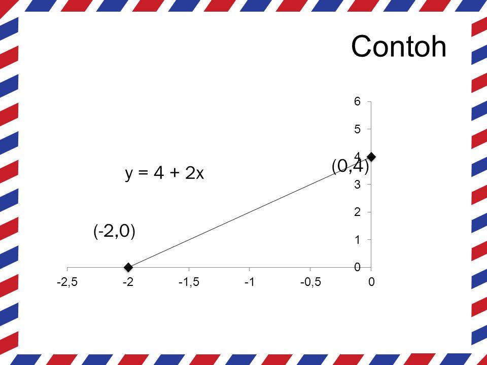 Contoh (0,4) y = 4 + 2x (-2,0)