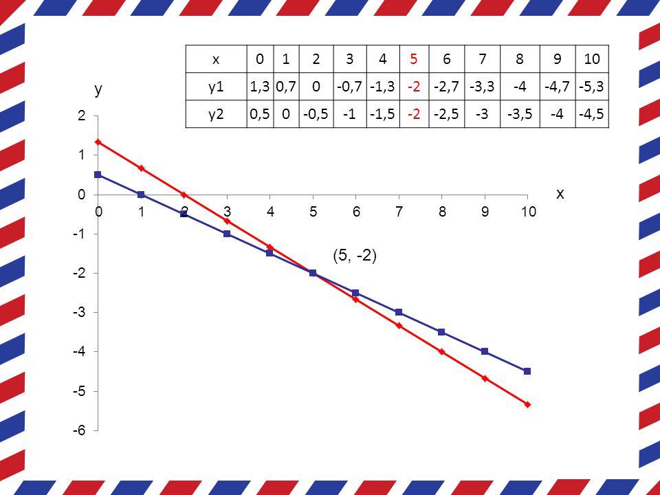 x 1. 2. 3. 4. 5. 6. 7. 8. 9. 10. y1. 1,3. 0,7. -0,7. -1,3. -2. -2,7. -3,3. -4. -4,7.