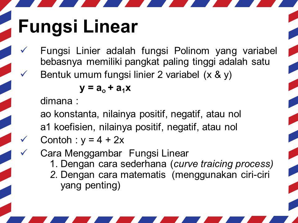 Fungsi Linear Fungsi Linier adalah fungsi Polinom yang variabel bebasnya memiliki pangkat paling tinggi adalah satu.