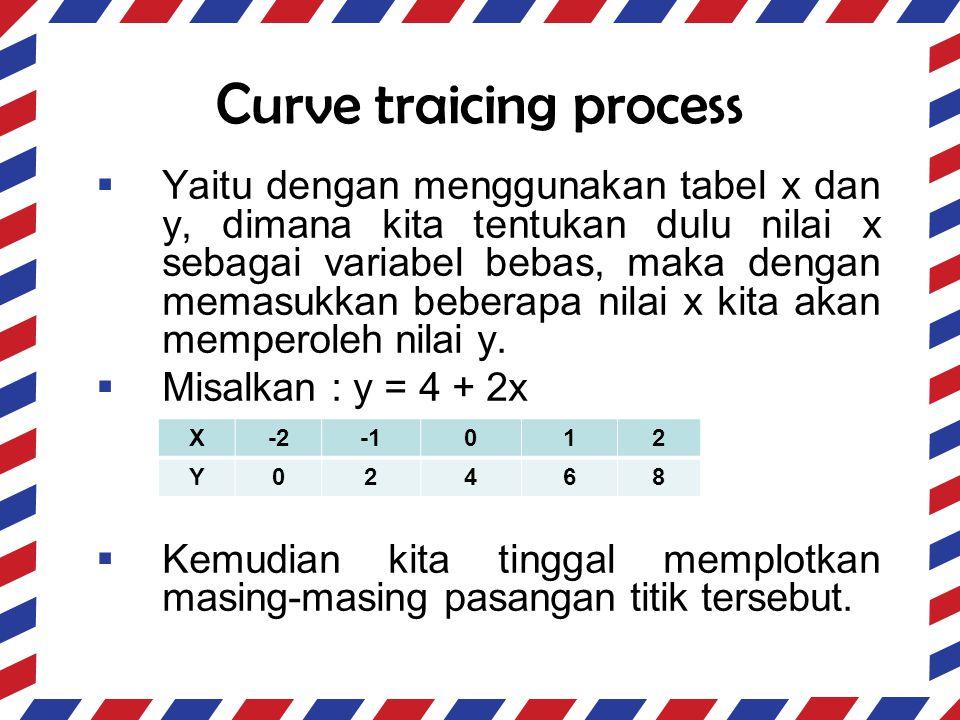 Curve traicing process