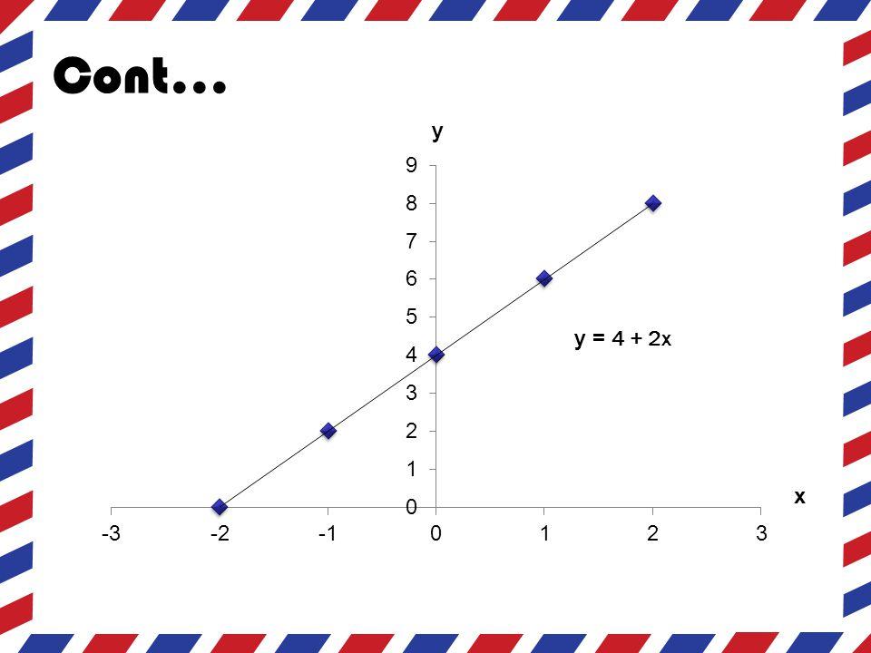 Cont... y y = 4 + 2x x