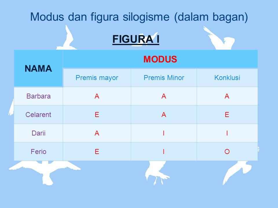 Modus dan figura silogisme (dalam bagan)
