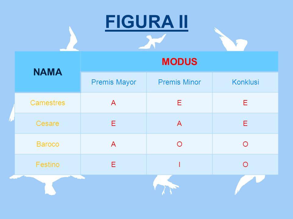 FIGURA II NAMA MODUS Premis Mayor Premis Minor Konklusi Camestres A E