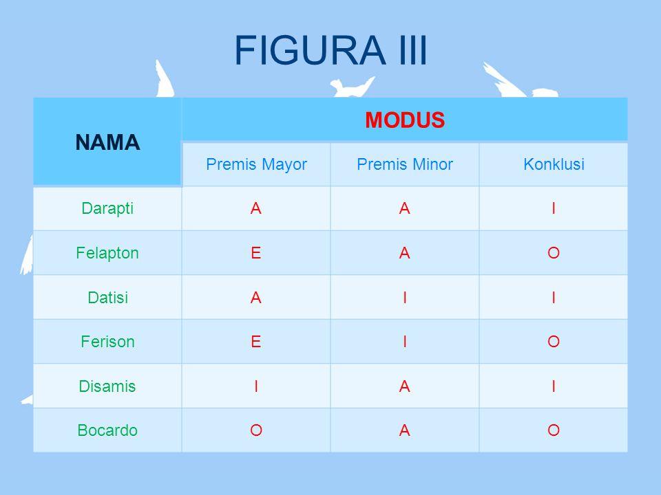 FIGURA III NAMA MODUS Premis Mayor Premis Minor Konklusi Darapti A I