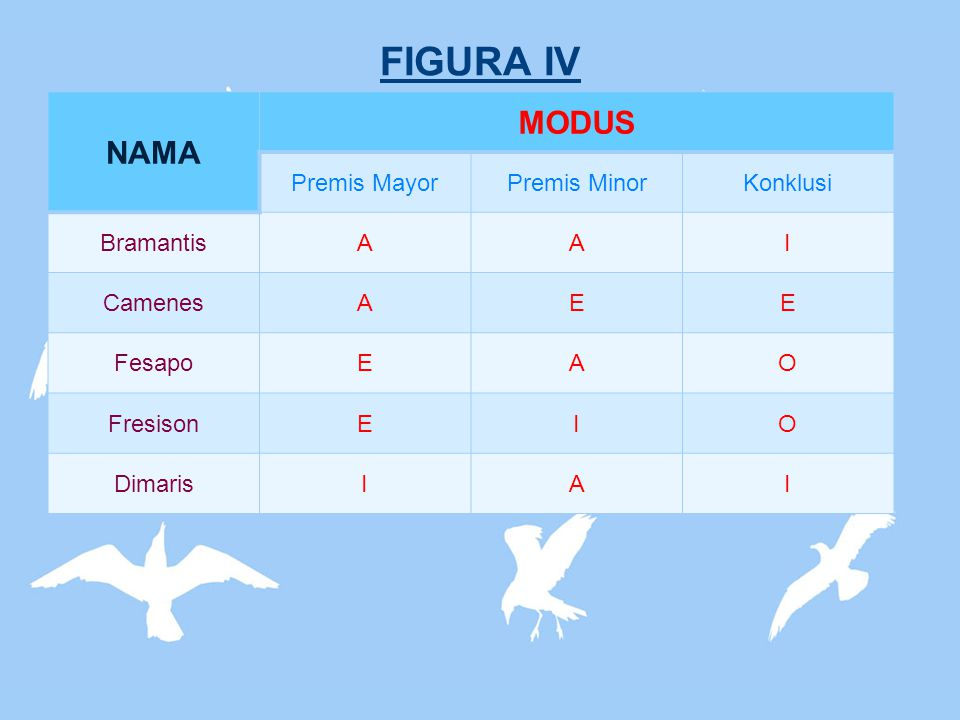 FIGURA IV NAMA MODUS Premis Mayor Premis Minor Konklusi Bramantis A I