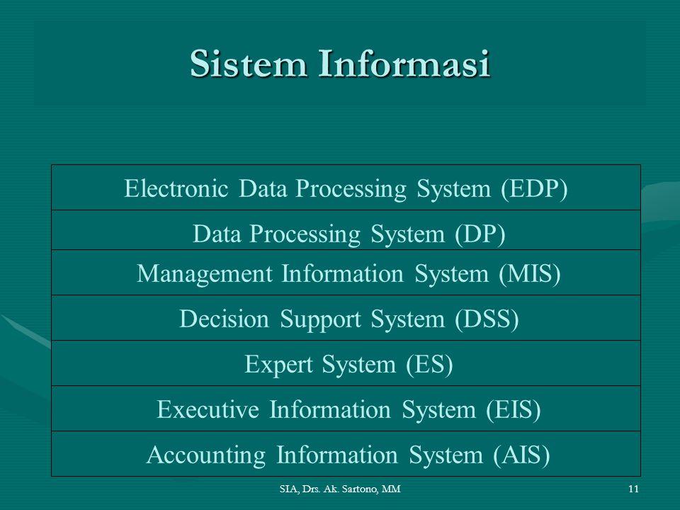 Sistem Informasi Electronic Data Processing System (EDP)