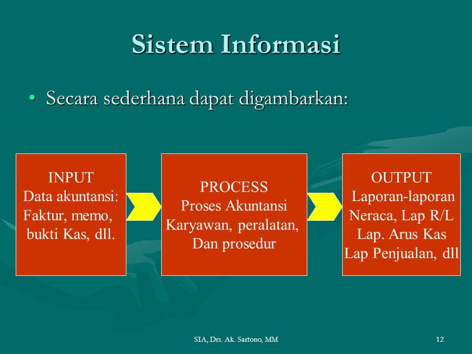 Sistem Informasi Secara sederhana dapat digambarkan: INPUT