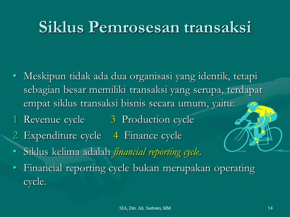 Siklus Pemrosesan transaksi