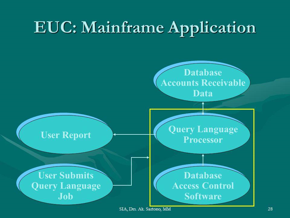 EUC: Mainframe Application