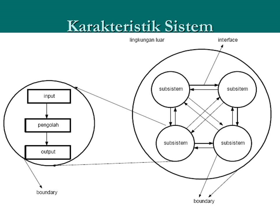 Karakteristik Sistem SIA, Drs. Ak. Sartono, MM