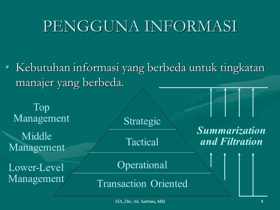 PENGGUNA INFORMASI Kebutuhan informasi yang berbeda untuk tingkatan manajer yang berbeda. Strategic.