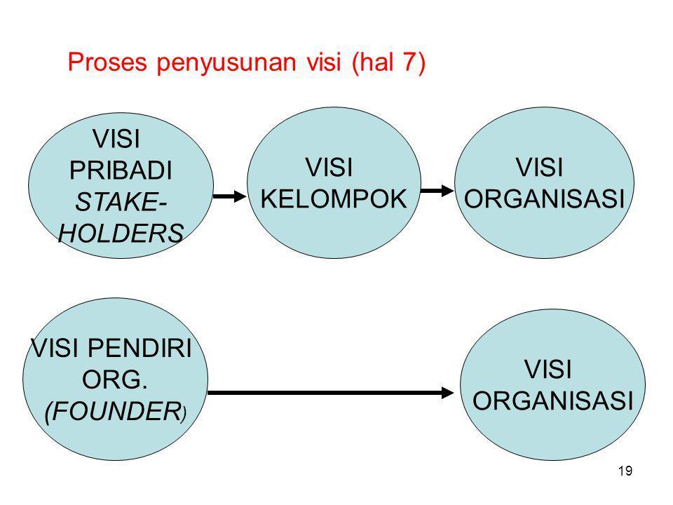 Proses penyusunan visi (hal 7)