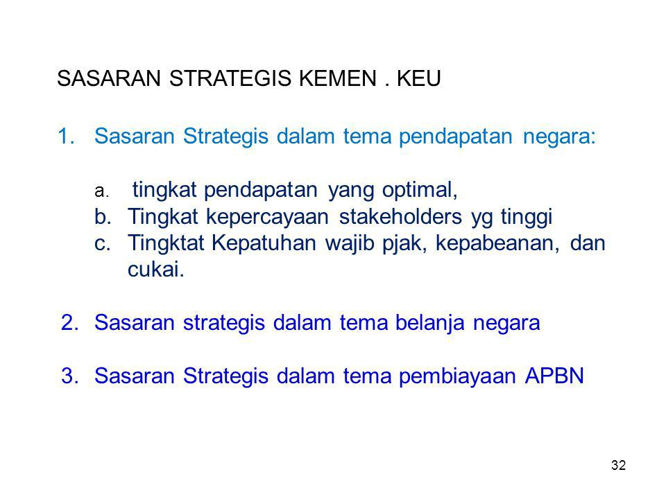 SASARAN STRATEGIS KEMEN . KEU