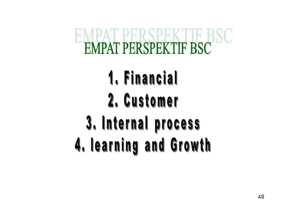 EMPAT PERSPEKTIF BSC 1. Financial 2. Customer 3. Internal process