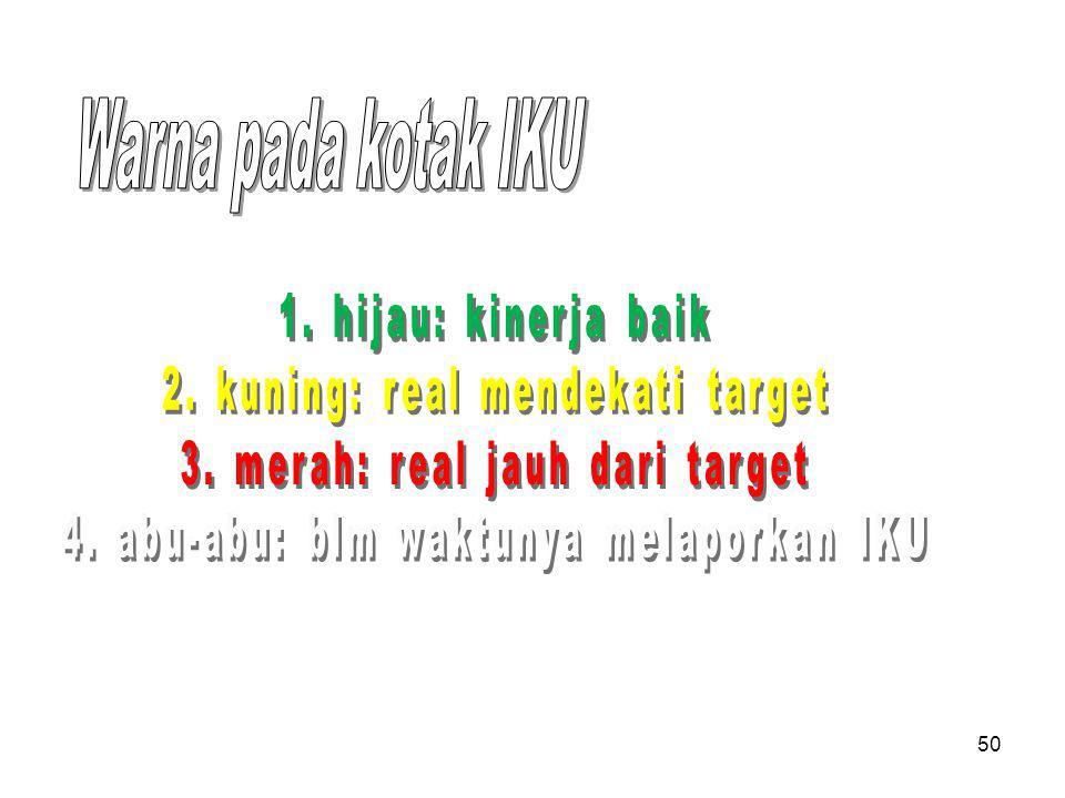 Warna pada kotak IKU 1. hijau: kinerja baik