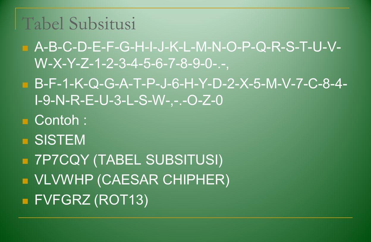 Tabel Subsitusi A-B-C-D-E-F-G-H-I-J-K-L-M-N-O-P-Q-R-S-T-U-V-W-X-Y-Z-1-2-3-4-5-6-7-8-9-0-.-,