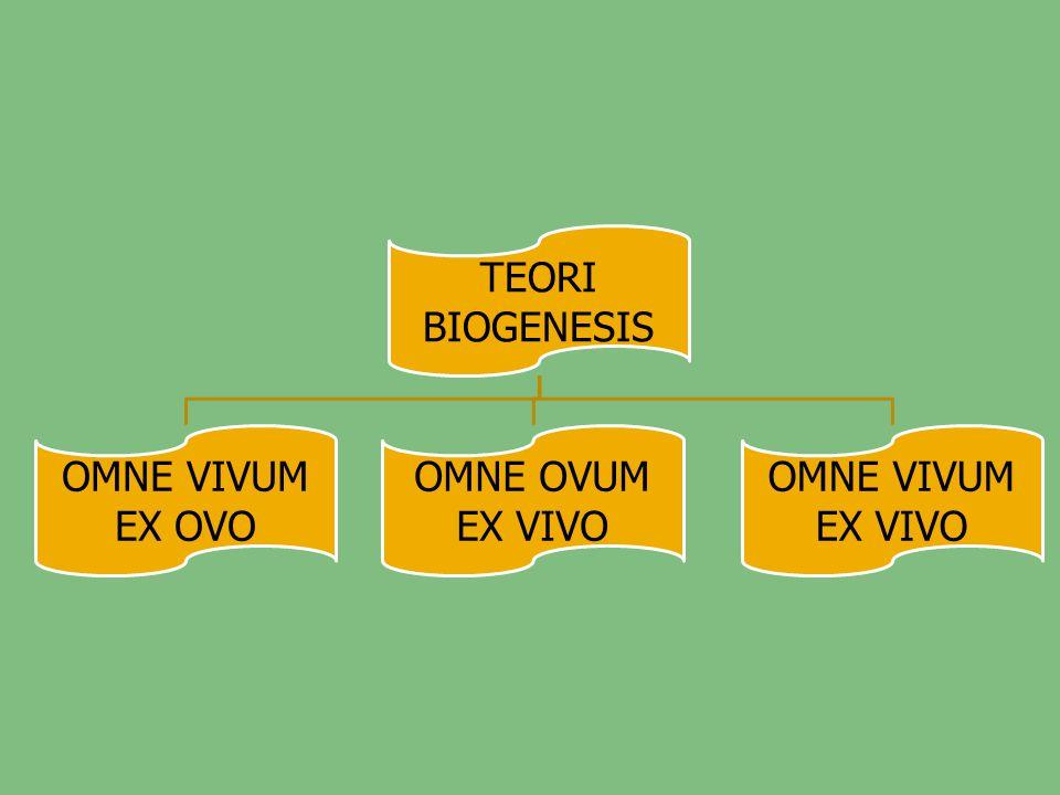 TEORI BIOGENESIS OMNE VIVUM EX OVO OMNE OVUM EX VIVO
