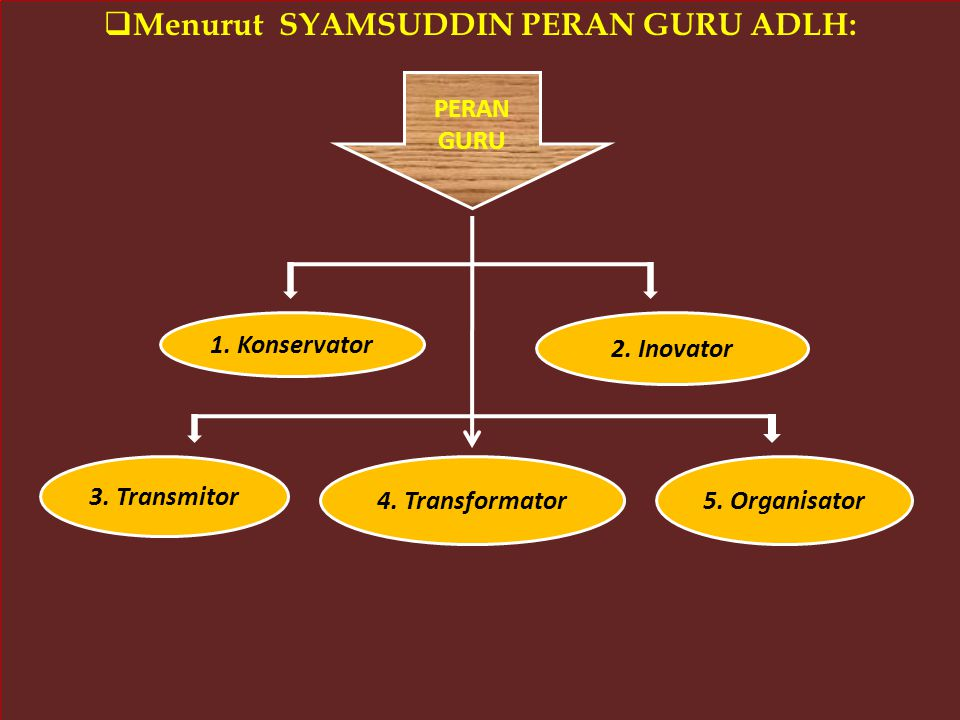 Menurut SYAMSUDDIN PERAN GURU ADLH: