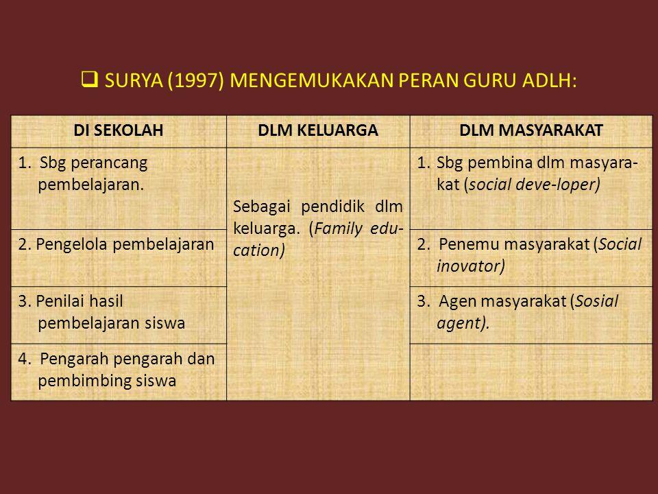SURYA (1997) MENGEMUKAKAN PERAN GURU ADLH: