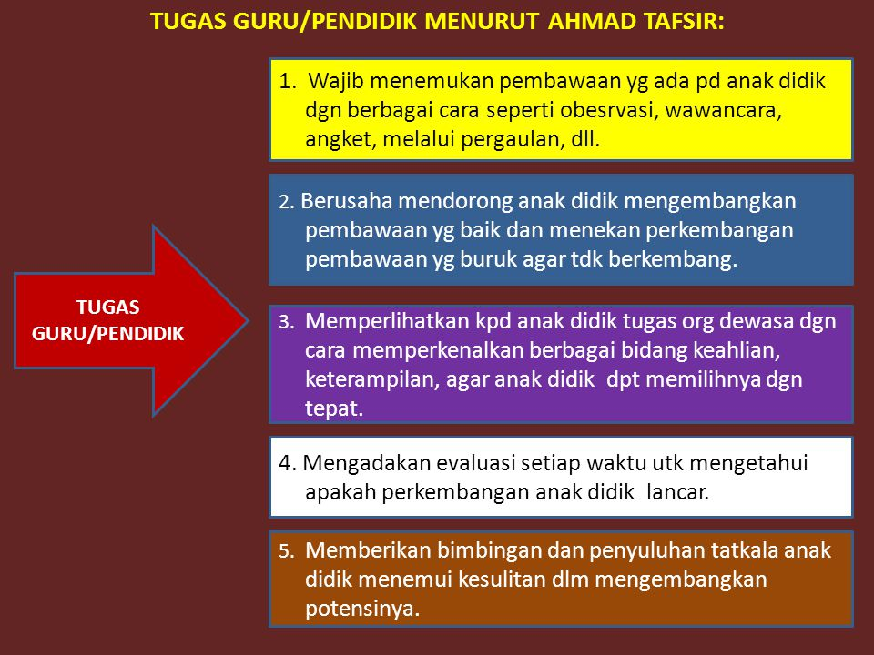 TUGAS GURU/PENDIDIK MENURUT AHMAD TAFSIR: