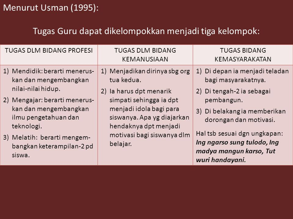 Menurut Usman (1995): Tugas Guru dapat dikelompokkan menjadi tiga kelompok: