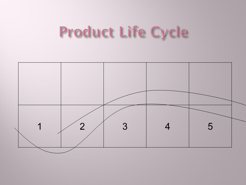 Product Life Cycle 1 2 3 4 5