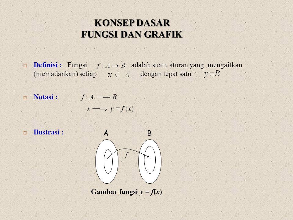 KONSEP DASAR Fungsi dan Grafik