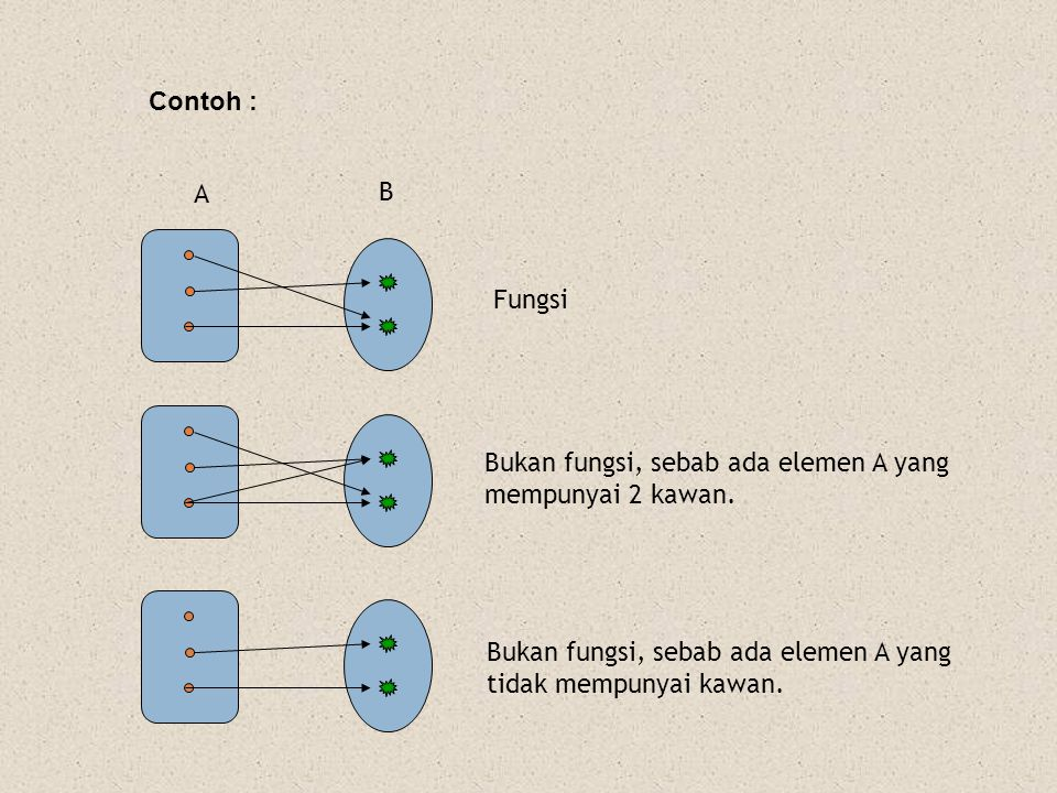 Contoh : A. B. Fungsi. Bukan fungsi, sebab ada elemen A yang. mempunyai 2 kawan. Bukan fungsi, sebab ada elemen A yang.