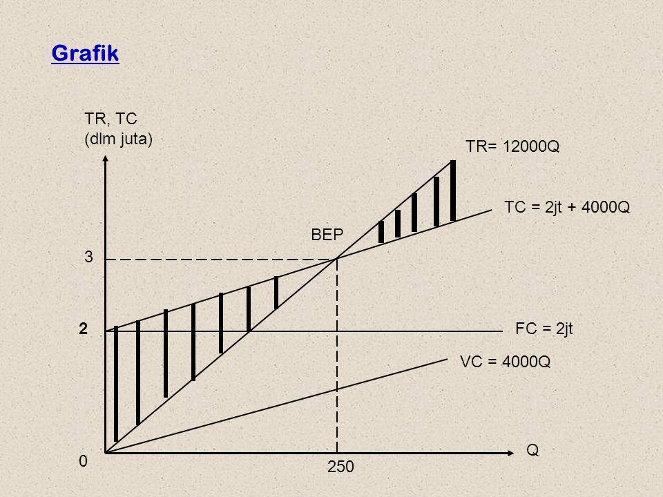 Grafik TR, TC (dlm juta) TR= 12000Q TC = 2jt + 4000Q BEP 3 2 FC = 2jt