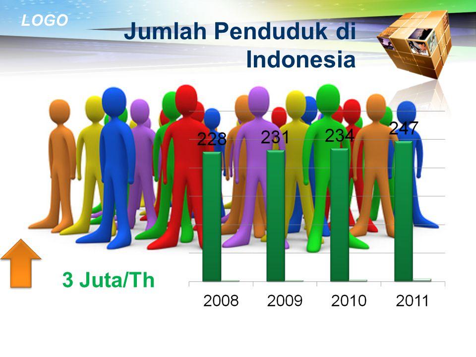 Jumlah Penduduk di Indonesia