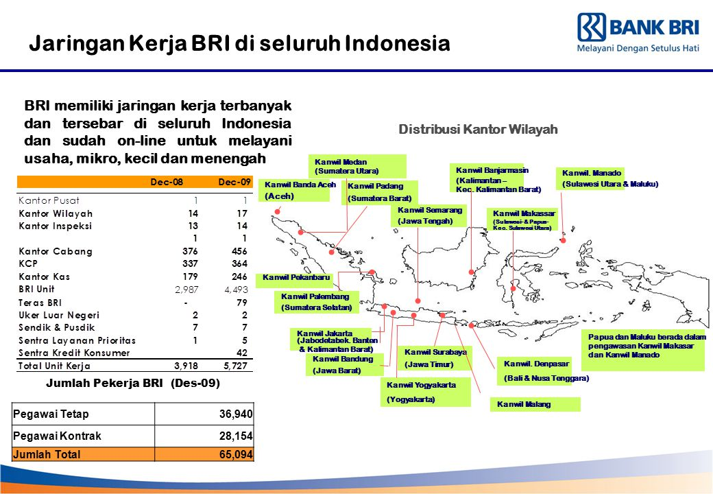 Jumlah Pekerja BRI (Des-09)