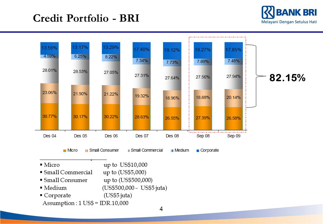 Credit Portfolio - BRI 82.15% Loan Definition : By Size