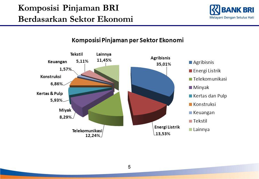 Komposisi Pinjaman BRI Berdasarkan Sektor Ekonomi