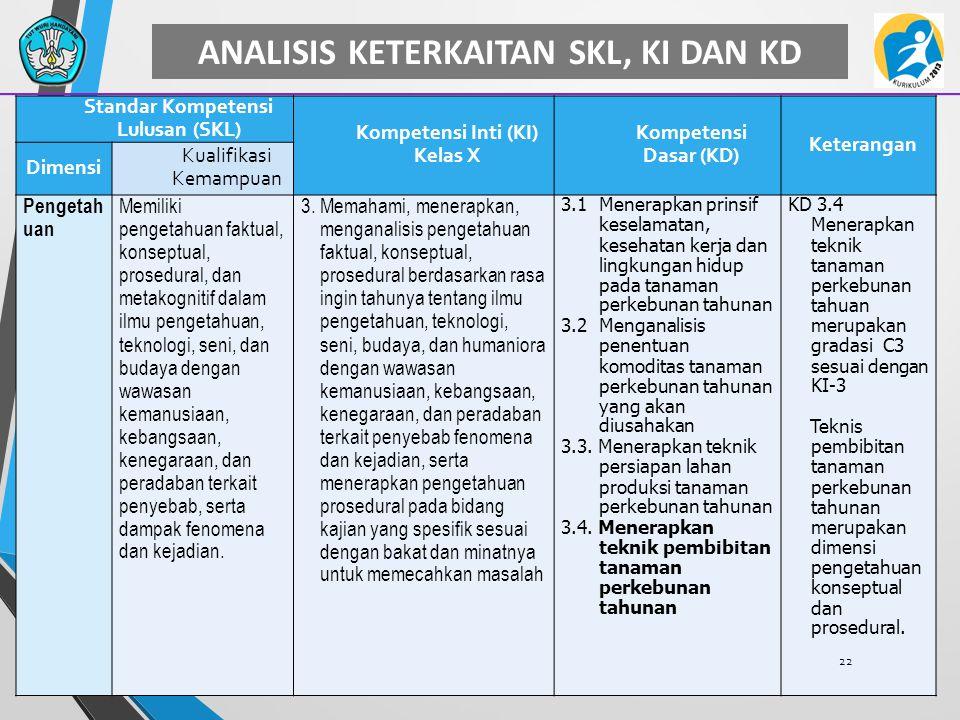 ANALISIS KETERKAITAN SKL, KI DAN KD Standar Kompetensi Lulusan (SKL)