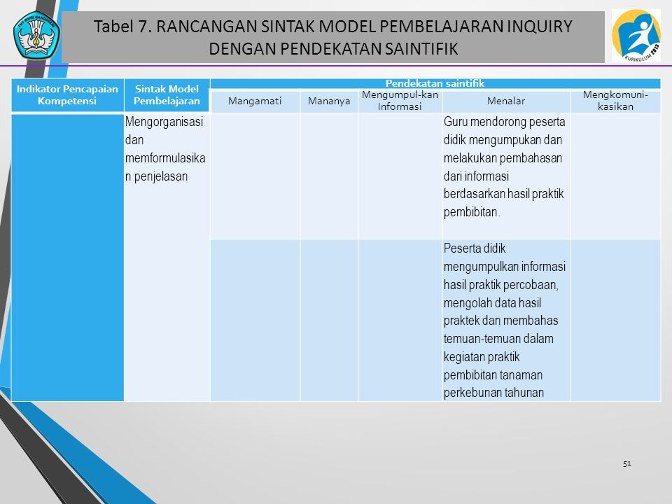 Indikator Pencapaian Kompetensi Sintak Model Pembelajaran