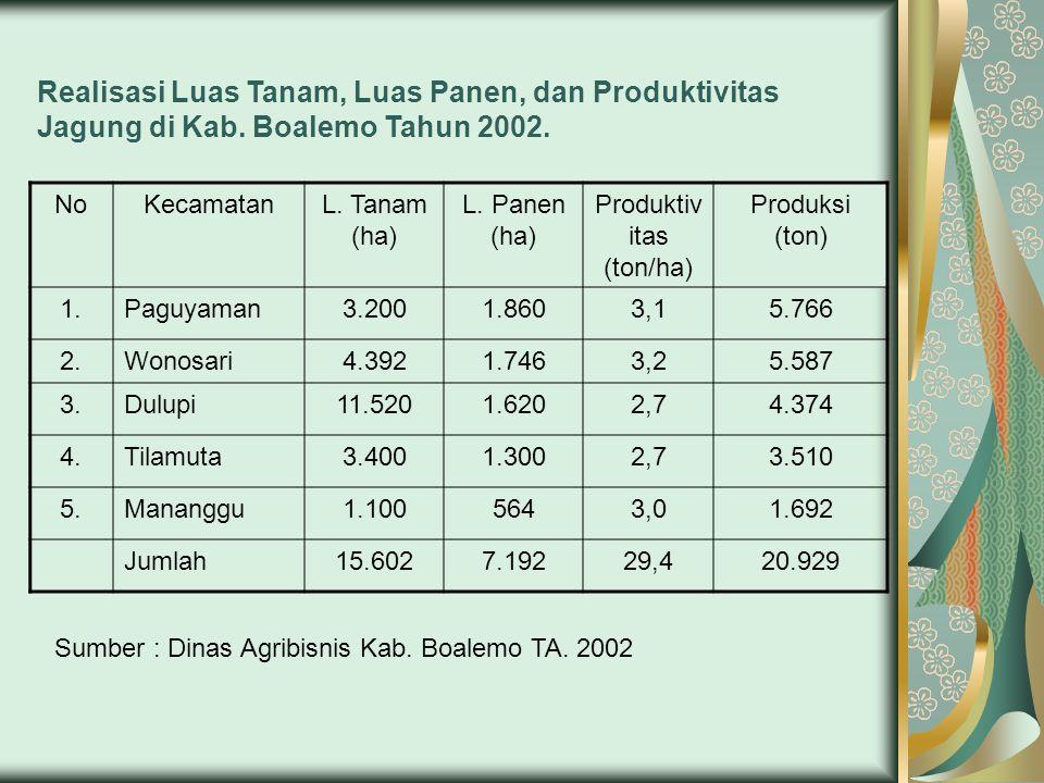 Produktivitas (ton/ha)