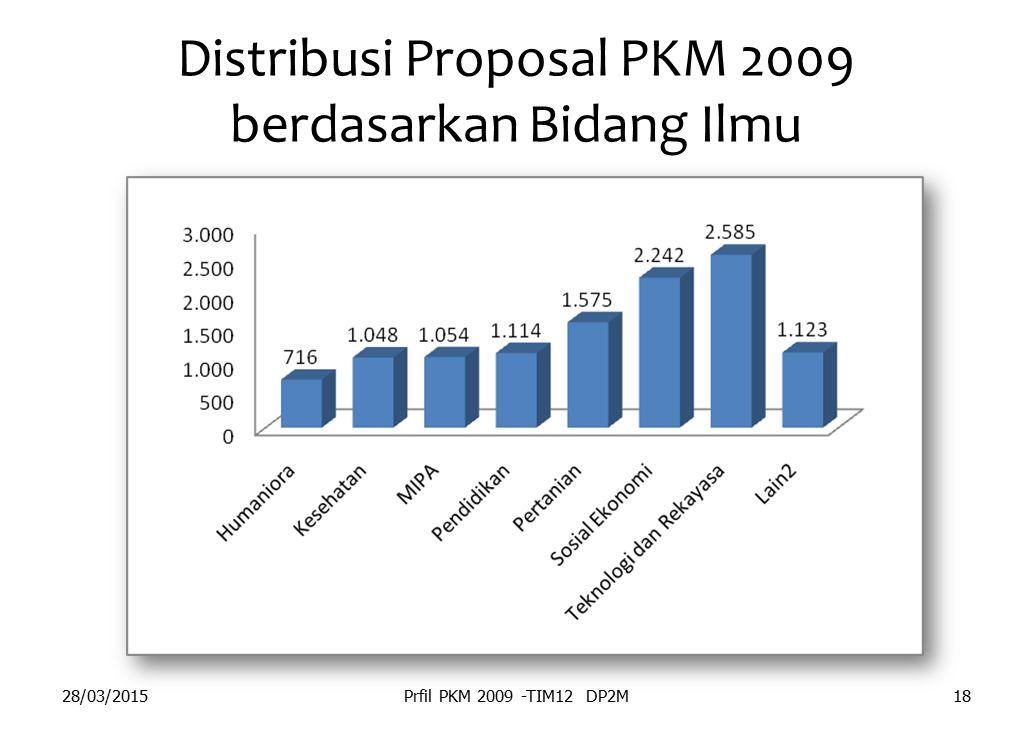 Distribusi Proposal PKM 2009 berdasarkan Bidang Ilmu