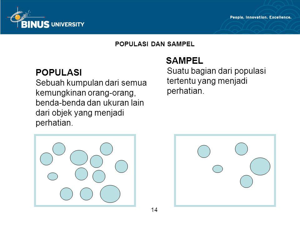 POPULASI DAN SAMPEL SAMPEL. Suatu bagian dari populasi tertentu yang menjadi perhatian. POPULASI.
