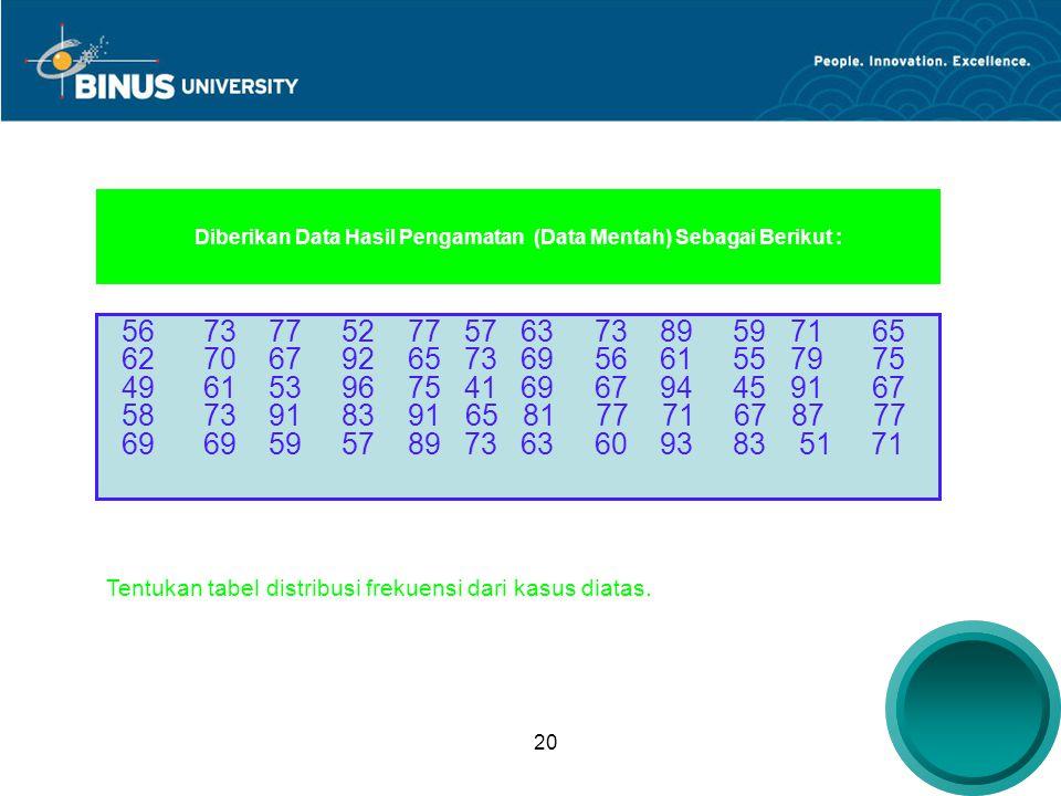 Diberikan Data Hasil Pengamatan (Data Mentah) Sebagai Berikut :