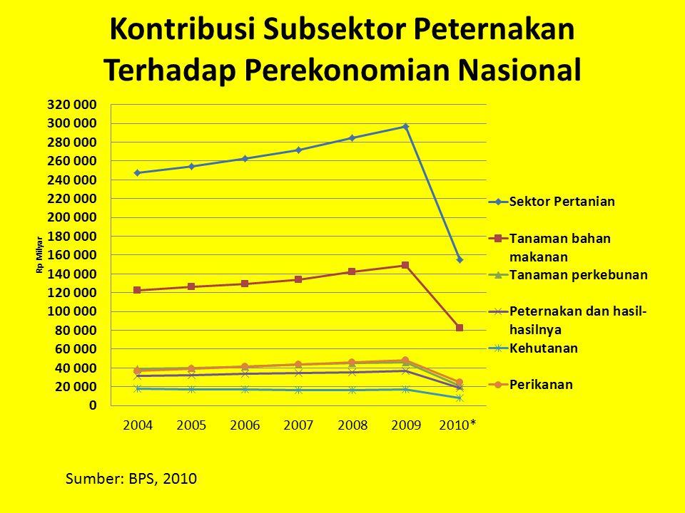 Kontribusi Subsektor Peternakan Terhadap Perekonomian Nasional