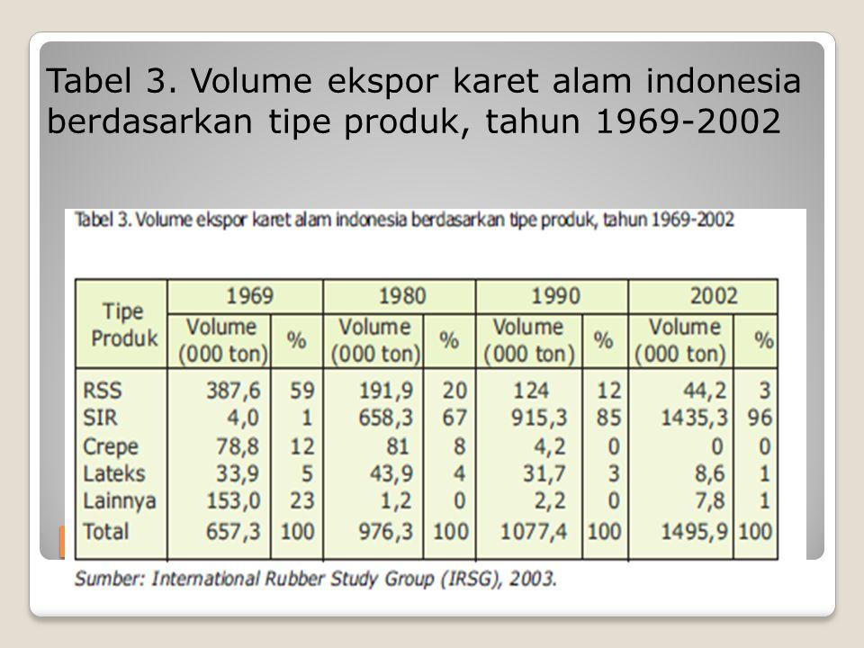 Tabel 3. Volume ekspor karet alam indonesia berdasarkan tipe produk, tahun 1969-2002