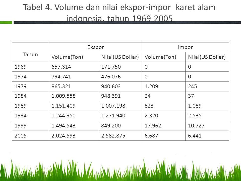 Tabel 4. Volume dan nilai ekspor-impor karet alam indonesia, tahun 1969-2005