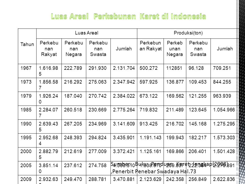 Luas Areal Perkebunan Karet di Indonesia