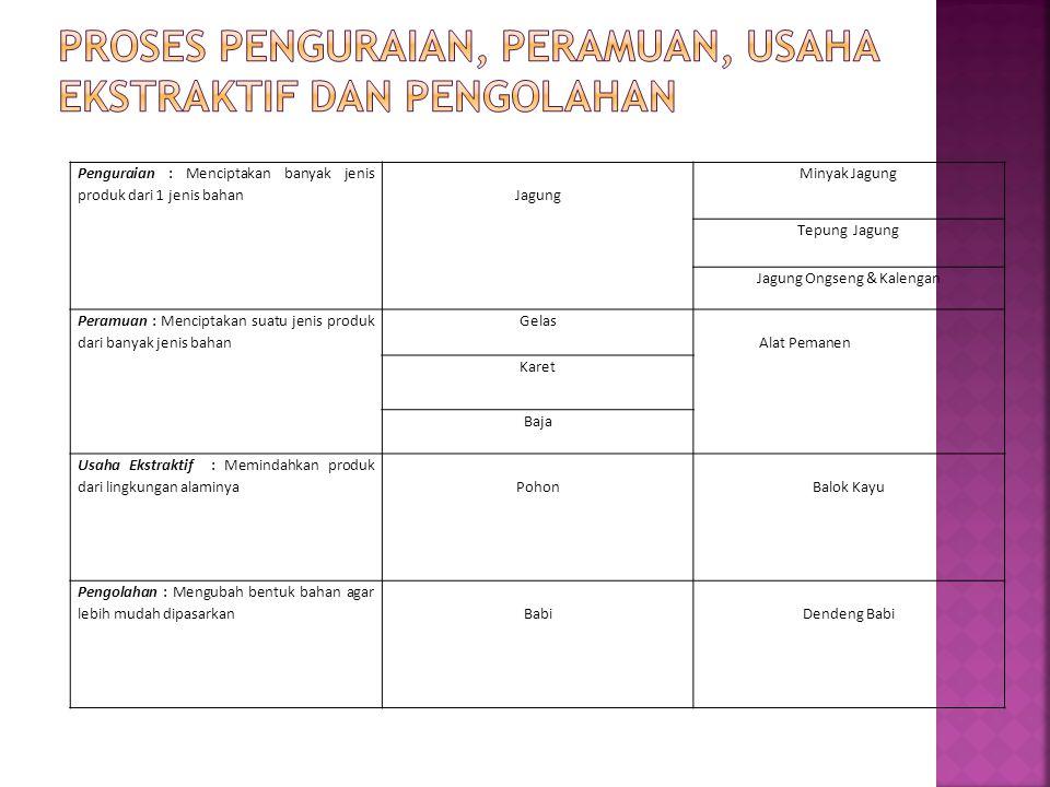 Proses penguraian, peramuan, usaha ekstraktif dan pengolahan