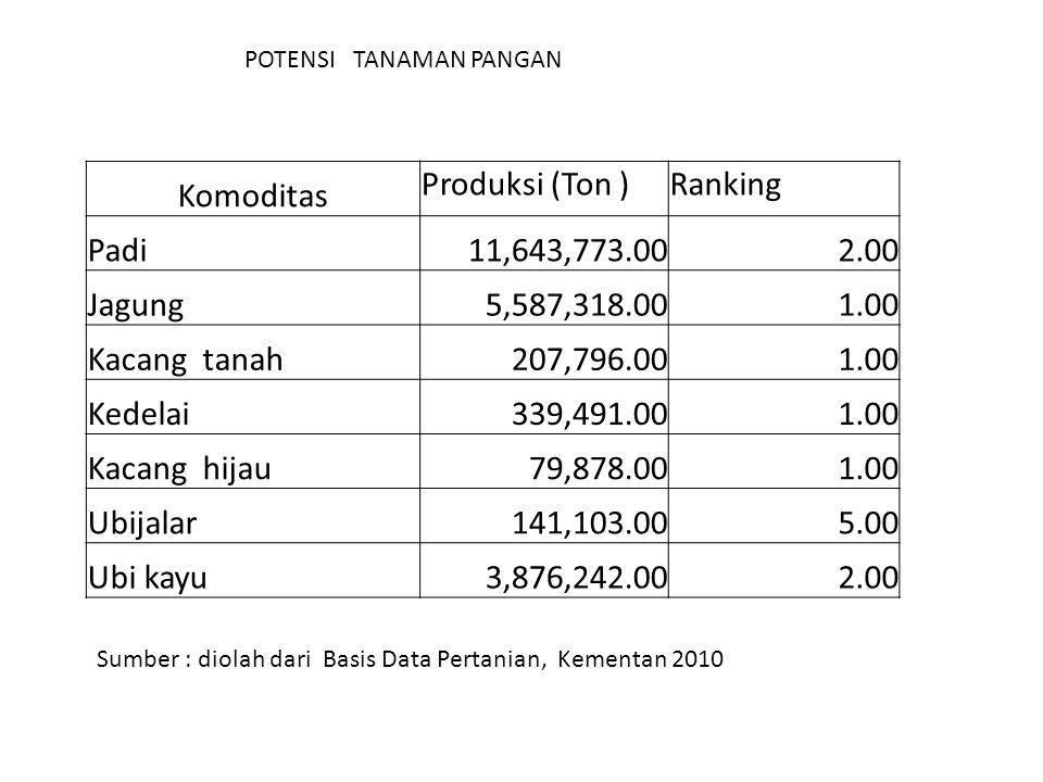 Komoditas Produksi (Ton ) Ranking Padi 11,643,773.00 2.00 Jagung