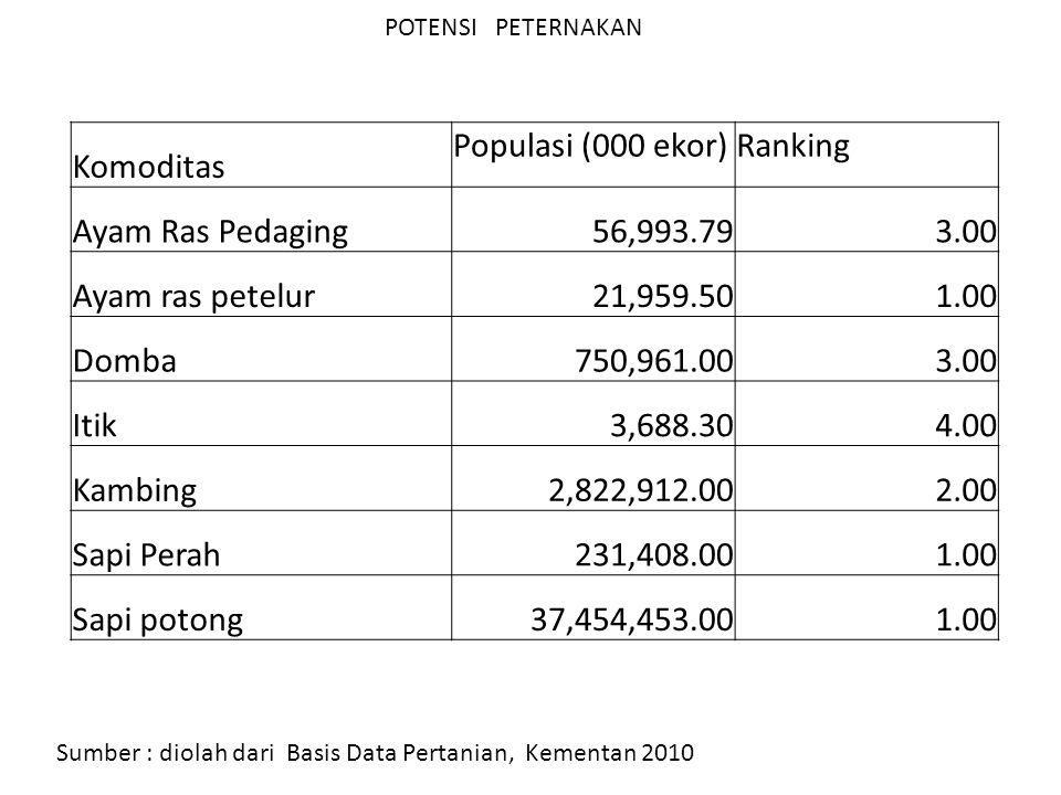 Komoditas Populasi (000 ekor) Ranking Ayam Ras Pedaging 56,993.79 3.00