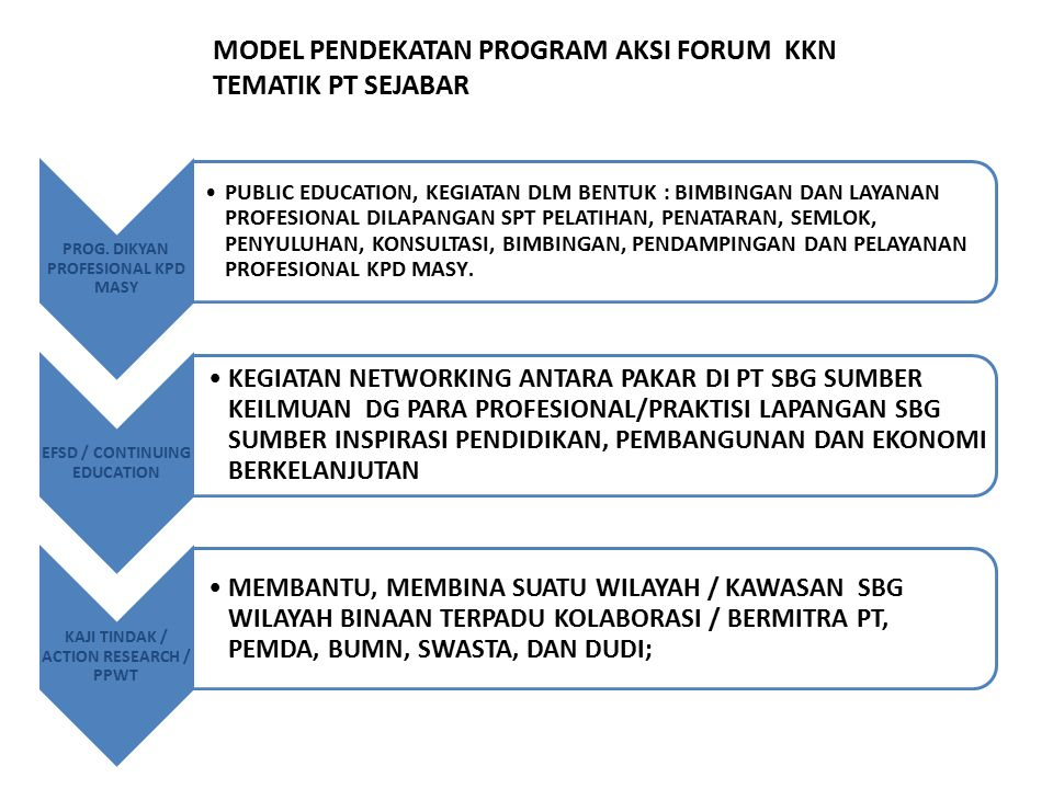 MODEL PENDEKATAN PROGRAM AKSI FORUM KKN TEMATIK PT SEJABAR