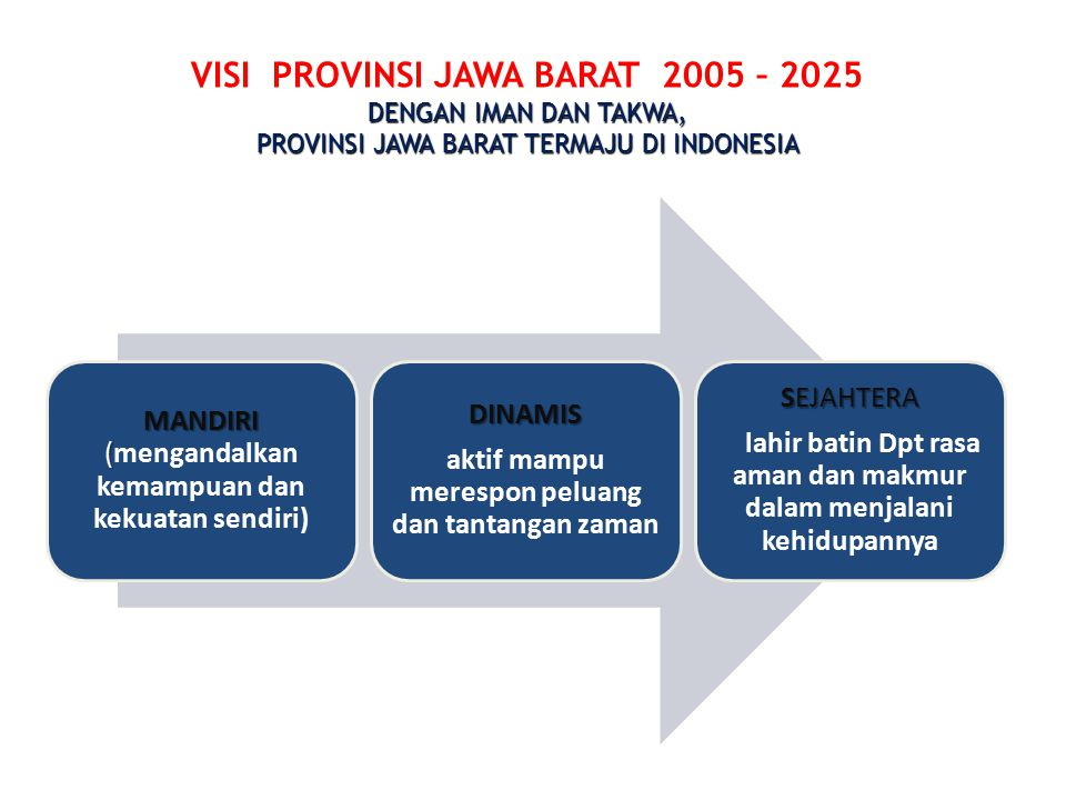 VISI PROVINSI JAWA BARAT 2005 – 2025 DENGAN IMAN DAN TAKWA,